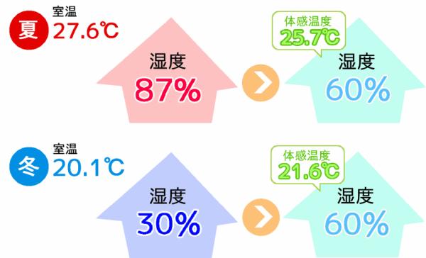日本の夏が暑いのは、湿度が高いためです。 湿度が下がると体感温度が下がり、同じ温度でも涼しく感じます。 また、冬は乾燥している程、実際の温度より寒く感じます。 湿度が保たれて、体感温度が快適になれば、冷暖房にかかるエネルギーを減らすことができます。 「MPパウダー」珪藻土は湿度を45~65%に保つ働きがあります。 湿度が40%以下だと風邪などのウイルスが繁殖しやすくなります。 また、70%以上だとカビやダニが発生しやすくなります。 ですから、湿度45~65%は快適な湿度と言えます。
