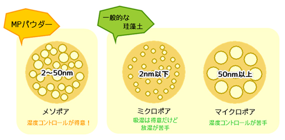 MPパウダー/一般的な珪藻土