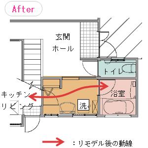 洗面脱衣室からキッチンを通ってリビングへ最短動線で行ける。かつ、キッチンの暖房で洗面脱衣室まで暖める事が出来る。
