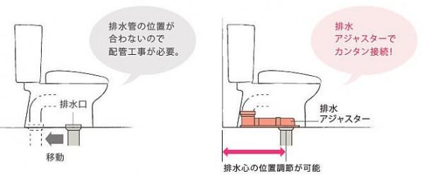 左は排水位置の変更をするパターン。右はリフォーム用便器で排水位置を合わせるパターン